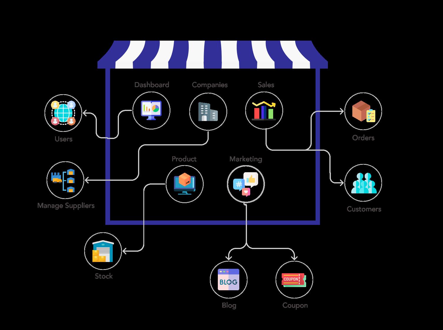 Tijarah -  free best e-commerce solution